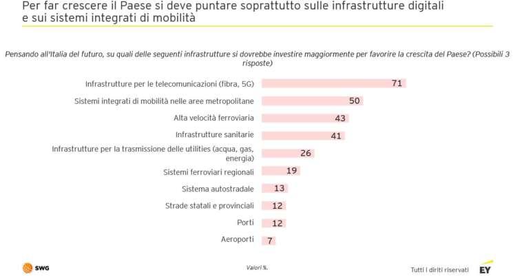 EY-SWG_Infrastrutture digitali e mobilità