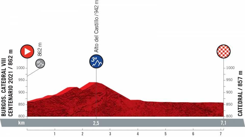 La Vuelta a España 2021 - 1a tappa (www.lavuelta.es)